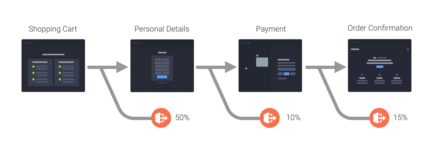 Dropoff in ecommerce website conversion flow.