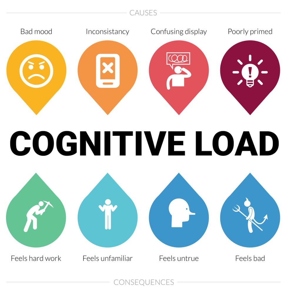 cognitive load illustration