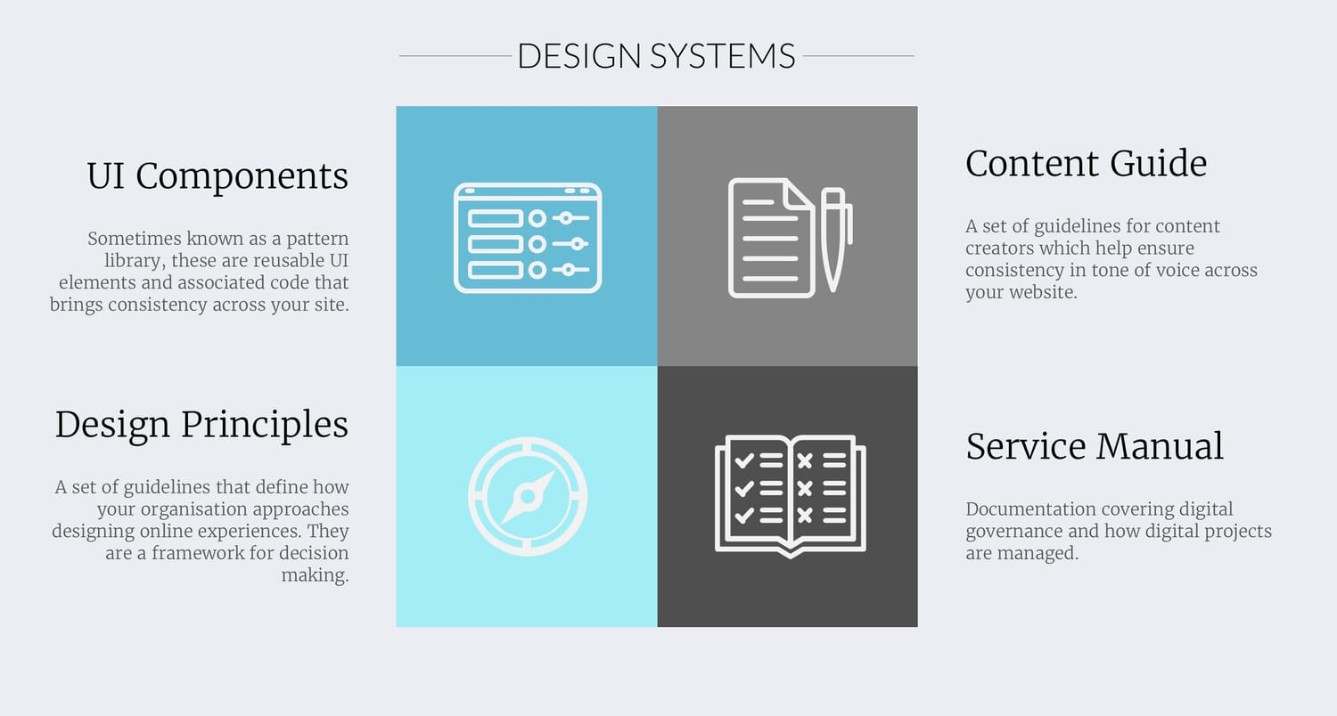 Creating A Design System To Optimise Your Digital Services