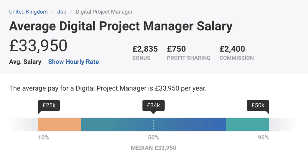 Average Digital Project Manager Salary - £33950
