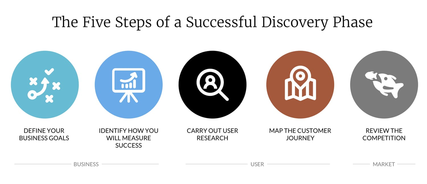 The Five Steps of a Successful Discovery Phase