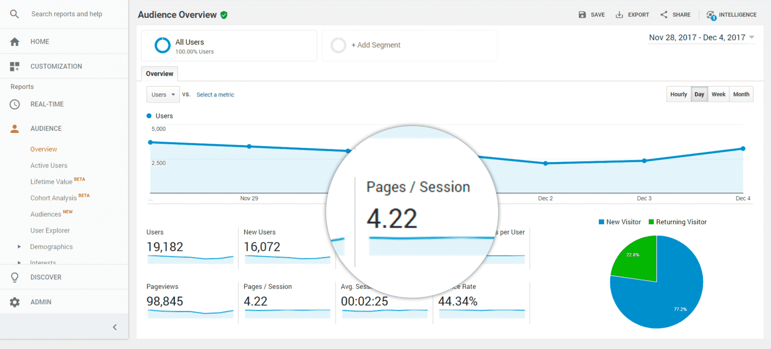 Google Analytics measuring engagement using pages per session.