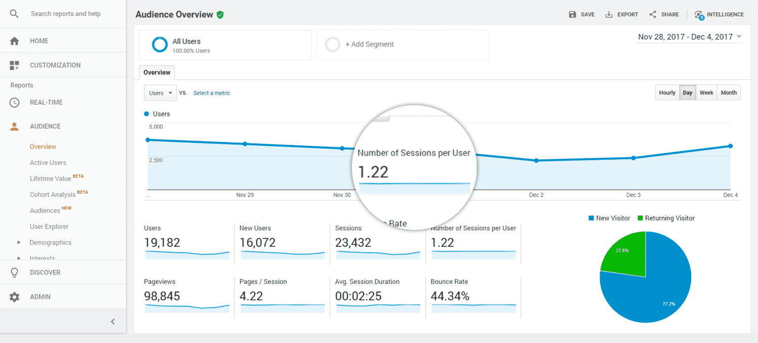 Google Analytics measuring engagement through number of sessions per user.