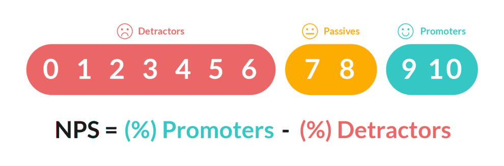 Visualisation of the Net Promoter Score.