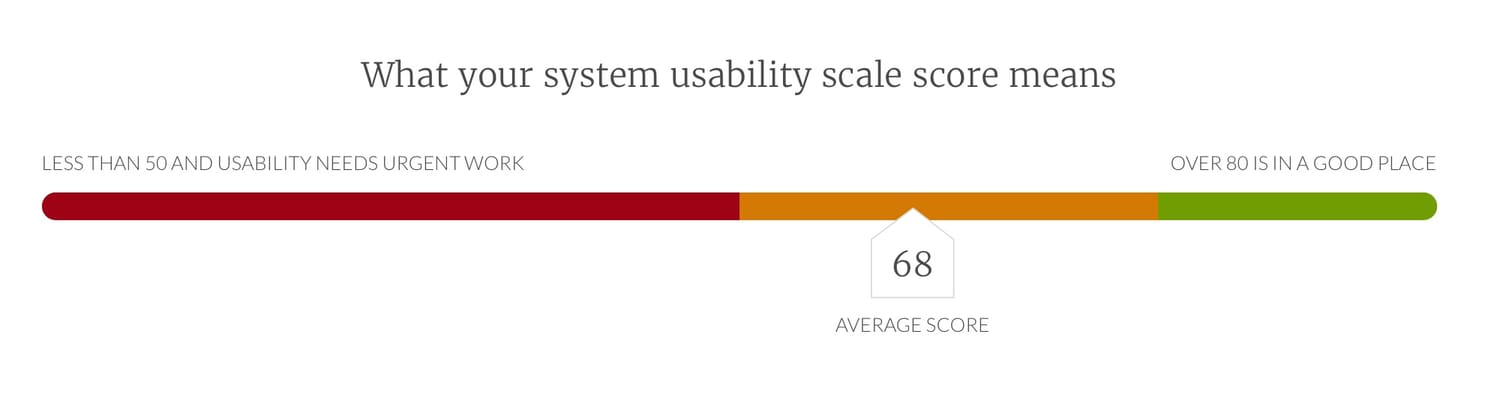 What your system usability score means