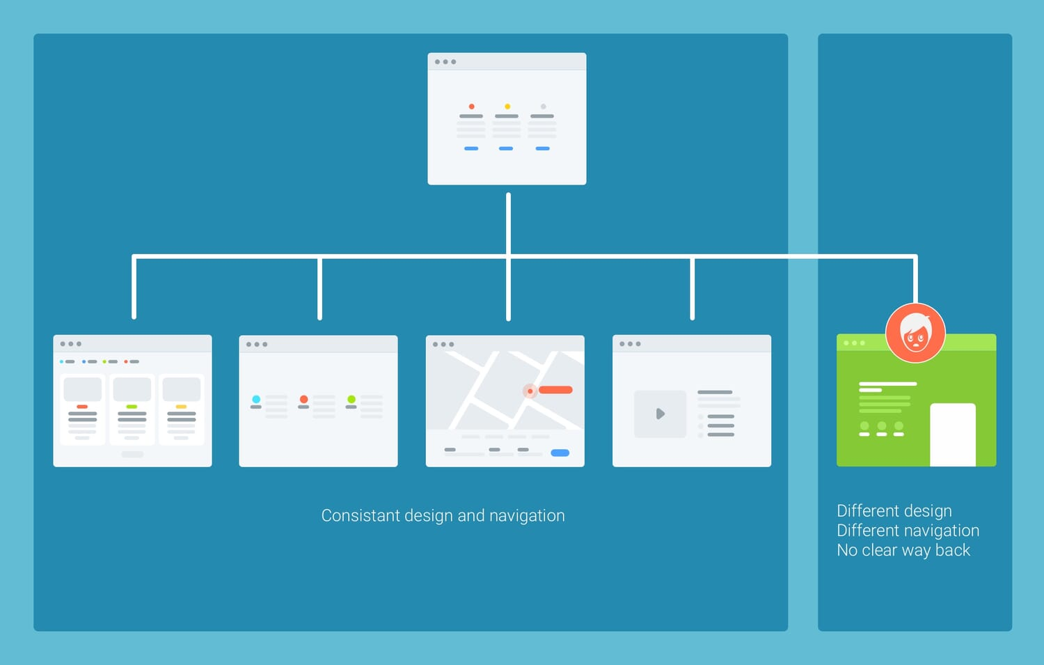 The Microsite: A Definitive How-to Guide for Their Effective Use
