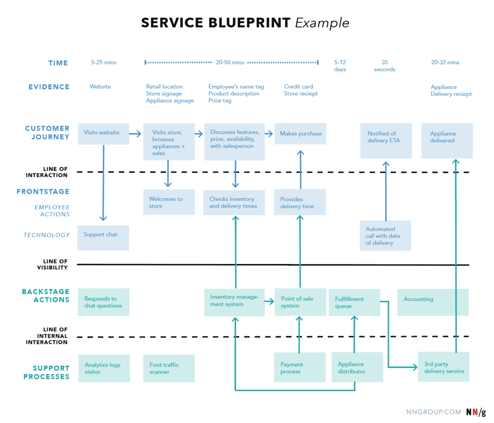 The other side of this coin is to explore how digital can help to resolve internal pain points. That is where the discipline of service design can be beneficial, and the creation of a service blueprint.