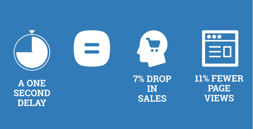 A one second delay equals 7% drop in sales and 11% fewer page views.