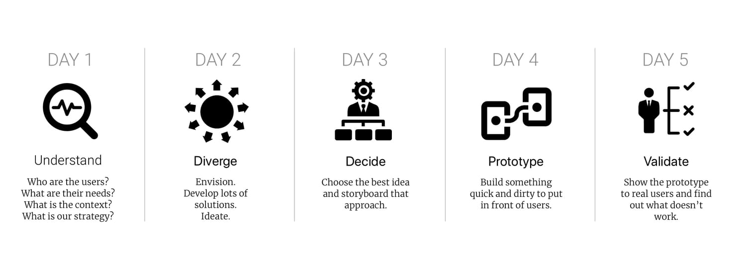 the case for prototyping and a definitive guide to its effective use
