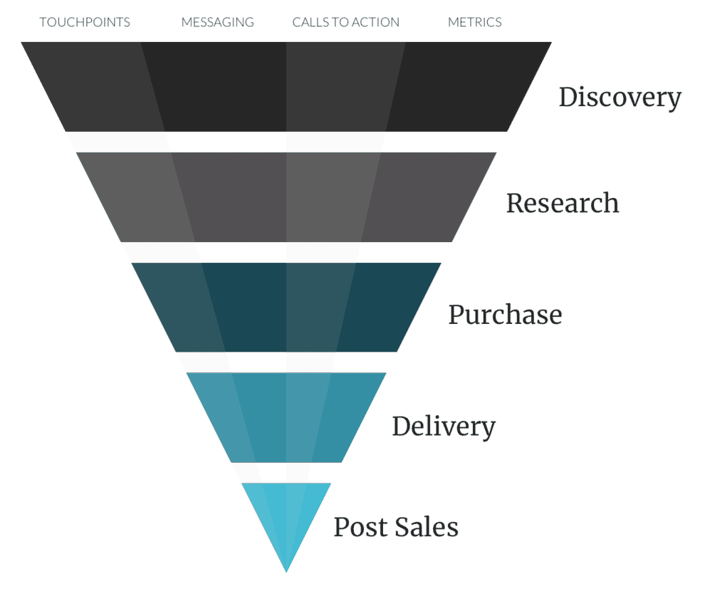 Example Sales Funnel showing the same ecommerce steps than before.