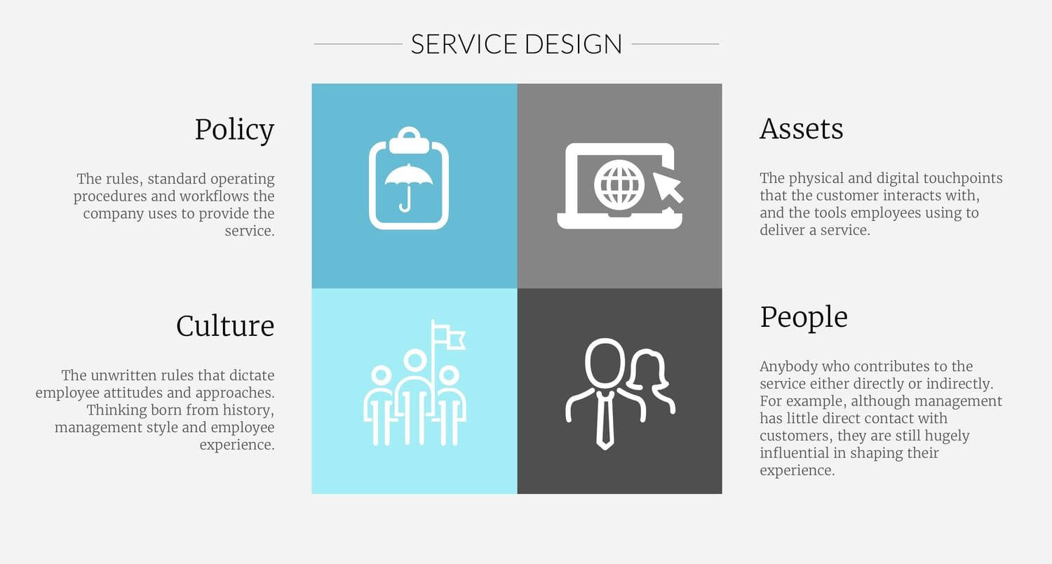 Factors involved in service design.