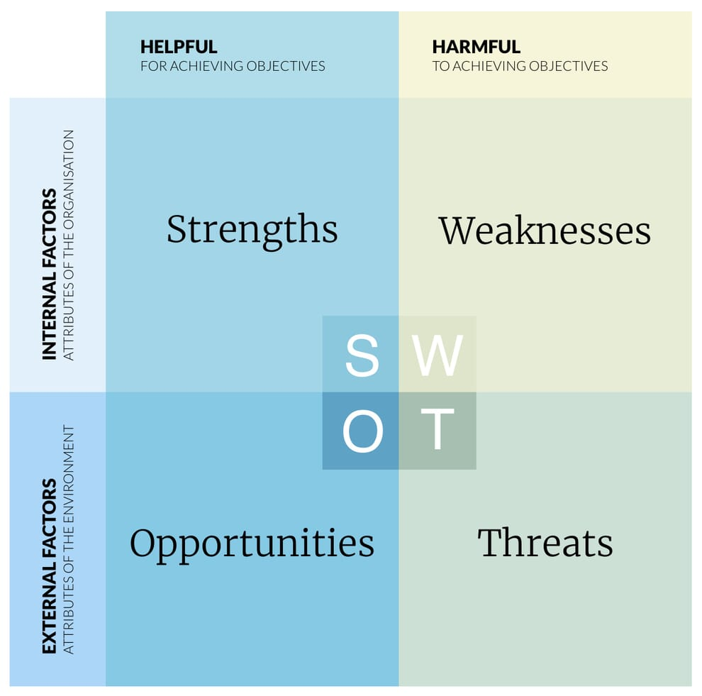Website Swot Analysis A How To Example Of Best Practice