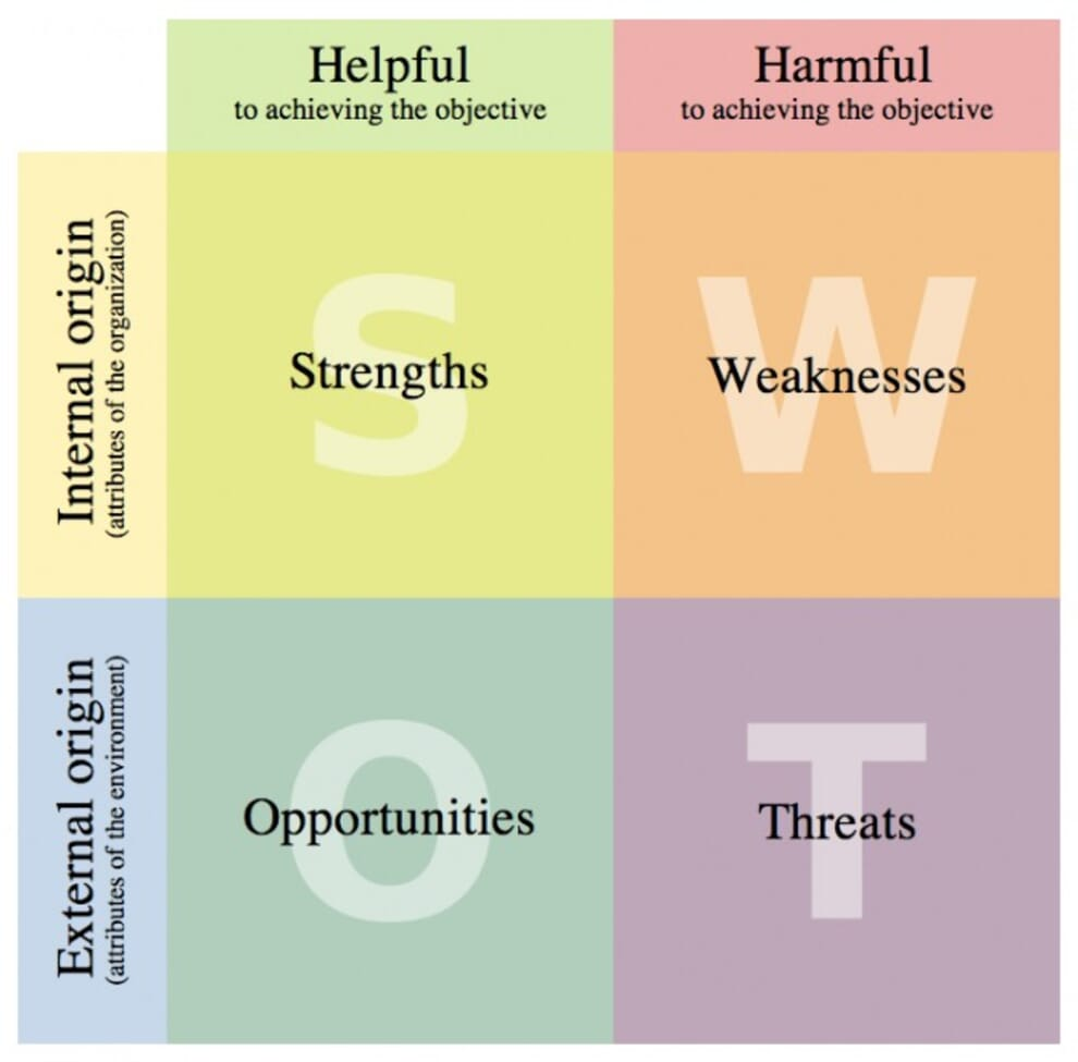 Digital Swot Analysis What Is It And Why You Should Care