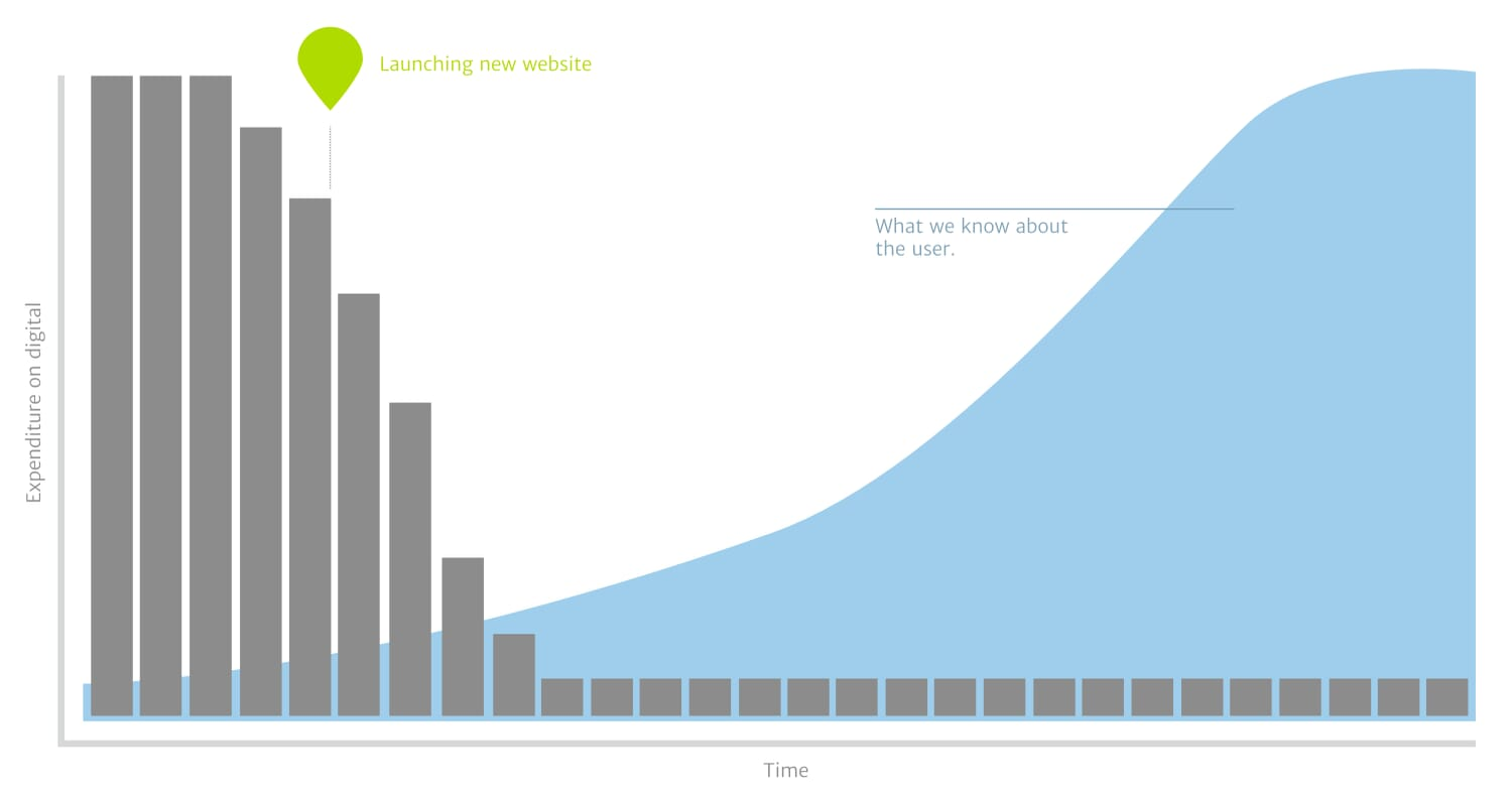 A graph showing our understanding of users during a website redesign.