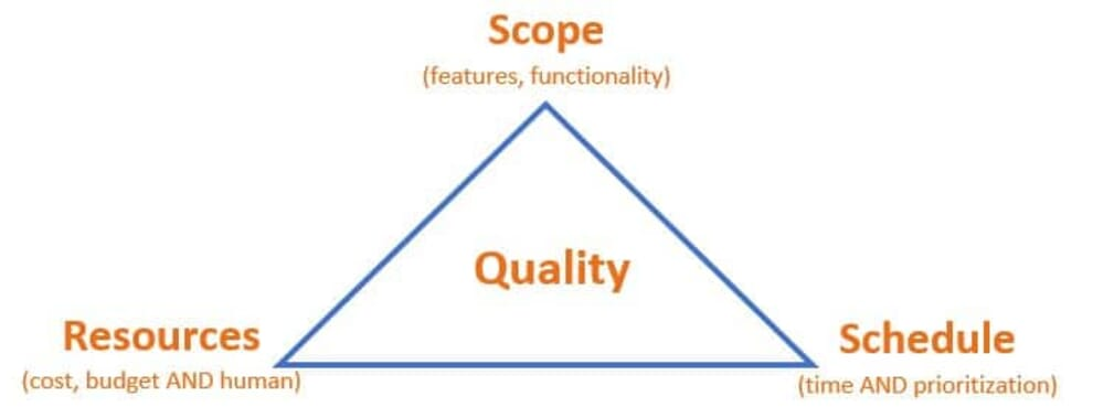 think outside of the project management triangle